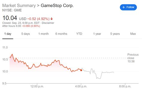 GME Stock Price: GameStop Corp. finds new life as top ...