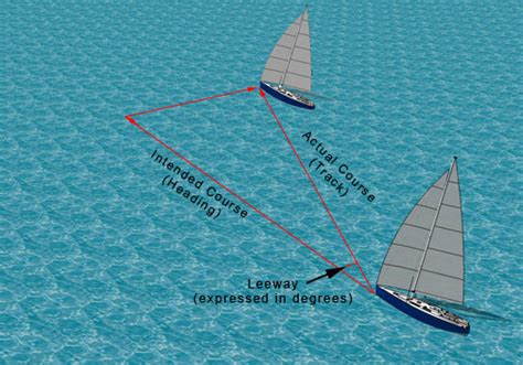 Boat Slip Meaning by Leeway And A Bottle Of Rum Sailing By Nauticed