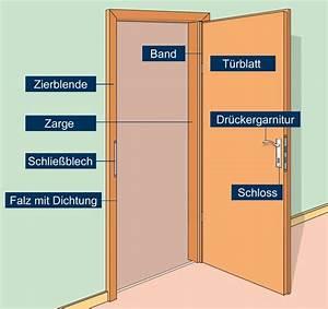 Tür Ohne Zarge : t r zarge ~ Michelbontemps.com Haus und Dekorationen