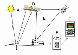 Diagram Of Elements Of A Remote Sensing System
