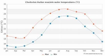 Charleston Beach Harbor Folly Water Temperatures Temperature