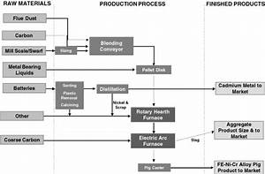 Process Flow Diagram Filter Symbol Just Another Wiring