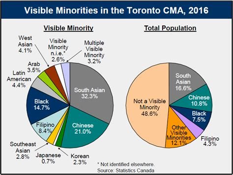 demographics census toronto ontario visible minorities accessible version