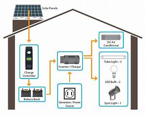 Solar panel system components - Solar Gulf