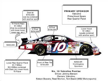 auto racing sponsorship costs  johnny benson  valvoline