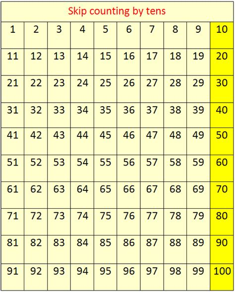 Skip Counting By 10's  Concept On Skip Counting  Skip Counting By Ten Table