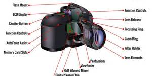 Guide To Basic Camera Parts And Functions  U2013 Important To Read