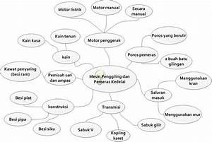 3thom Blog  Contoh Mind Map Dan Diagram Alir