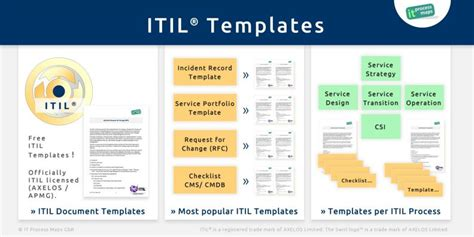 itil checklists  process wiki