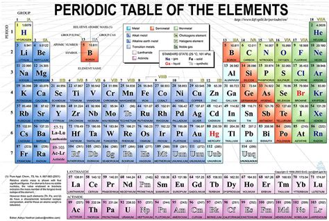 periodic table of elements chart periodic table elketeaches