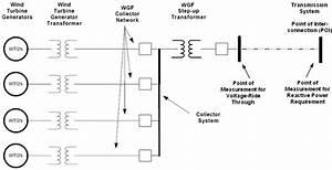 Advanced Wind Generator Controls  Meeting The Evolving