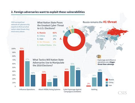 Us New York Diagram by Csis Election Cybersecurity Scorecard The Outlook For
