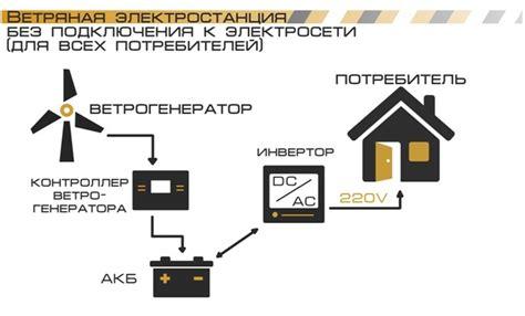 Схема ветрогенератора. типовые решения схем подключения ветрогенераторов.