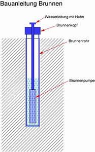 Kiespumpe Selber Bauen : bauanleitung brunnen bauen anleitung bohrbrunnen bohren ~ Whattoseeinmadrid.com Haus und Dekorationen
