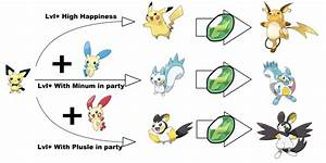 How Pichu should evolve | Pokémon | Know Your Meme