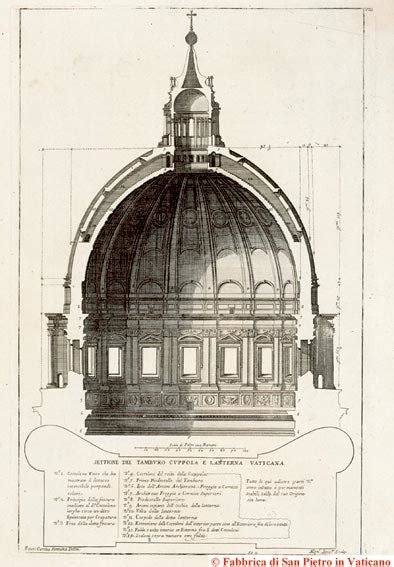 altezza cupola san pietro basilica papale san pietro