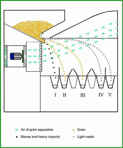 Grain Cleaner Air Gcs Cleaners Diagram Clean