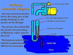 Jet Pump  Jet Pump Schematic