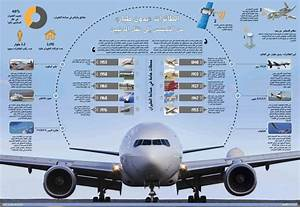 103 best images about Airlines Infographics on Pinterest ...
