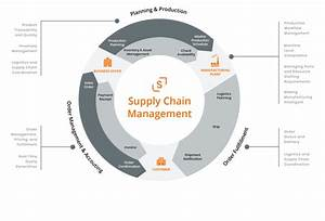 How To Align The Right Supply Chain App With Your Needs