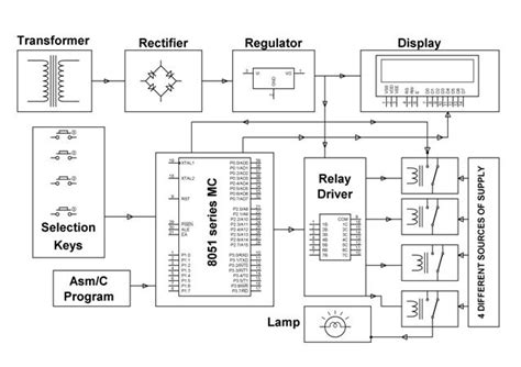 Electronics Project Malaysia Auto Power Supply Control