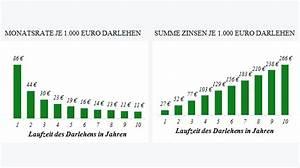 Beste Bank Für Kredit : kreditvergleich g nstige kredite darlehen vergleichen ~ Jslefanu.com Haus und Dekorationen