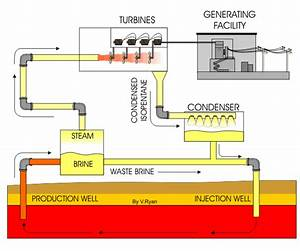 Geothermal Flash Steam Power Plants