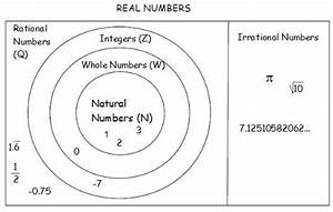 Mrs  Grieser U0026 39 S Algebra Wiki  Wikigrieser    Real Number Subsets
