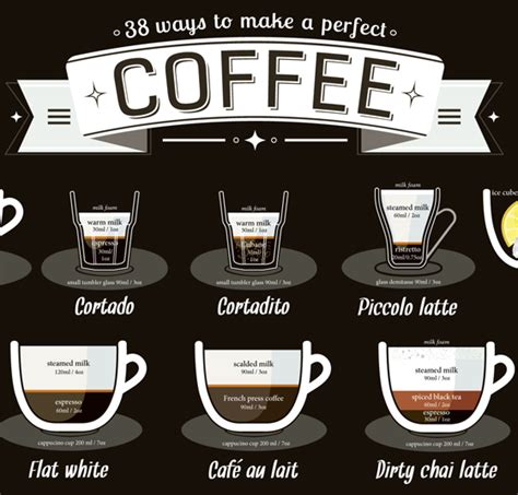 The most nihilistic omelet you'll ever make. Infographic: 38 Ways to Make a Perfect Cup of Coffee (Visual.ly)