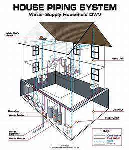 Single Working Mom  Residential Sewer Line Diagram