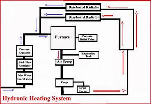 Unique Wiring Diagram For A Central Heating System