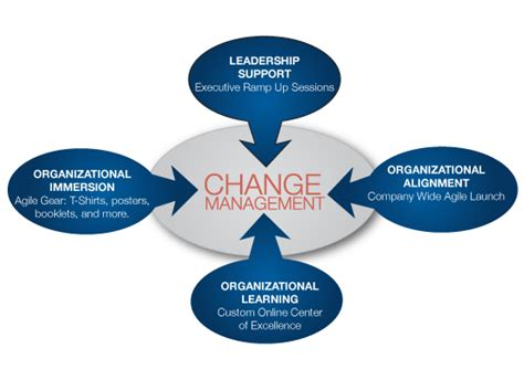 change management services cprime