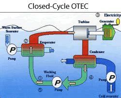 Ocean Waves Tidal Energy Diagram Resources
