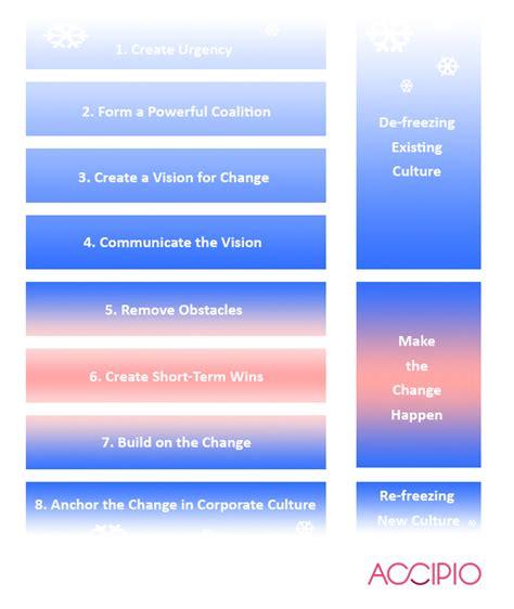 Kotter Steps by Kotter S 8 173 Step Change Model