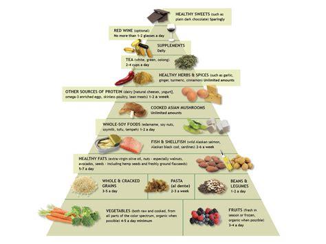 dr cuisine dr weil 39 s anti inflammatory food pyramid anti