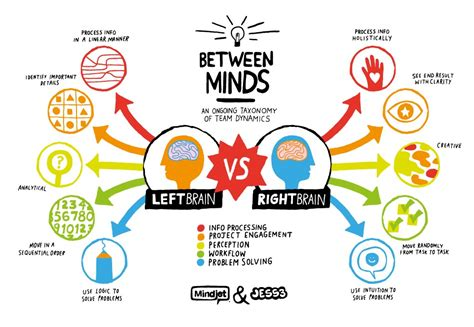 understanding left brain characteristics  health advisor