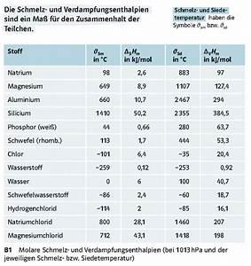 Chemie Mol Berechnen : enthalpie und satz von hess 2 nachhilfe studio ~ Themetempest.com Abrechnung