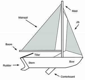 Overview Of Main Sailboat Parts  Adapted From  4