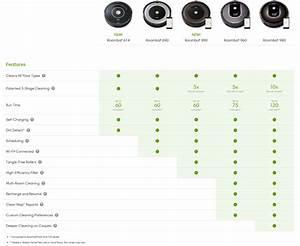 Roomba Models Comparison Chart Review Irobot Roomba 980 Nz Techblog