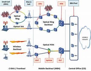 Crosshaul Network Architecture  Fronthaul   Backhaul  For