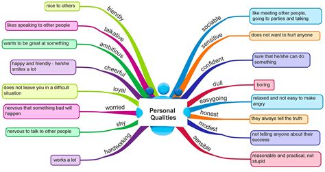 personal qualities vocabulary to learn