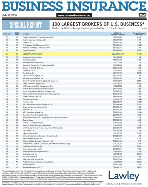 top brokers lawley holds steady among u s top 100 largest insurance