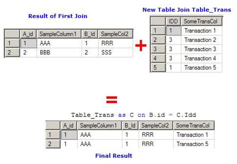 sql join 2 tables understanding table joins using sql codeproject