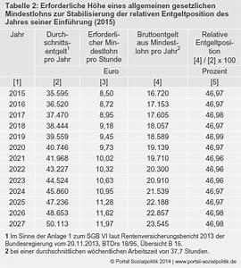 Renten Berechnen : portal sozialpolitik mindestbemessungsgrundlage f r ~ Themetempest.com Abrechnung