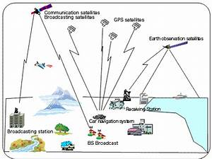 What is Satellite Observation? | Remote Sensing Technology ...