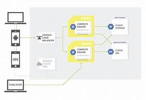 Architecture  Content Management