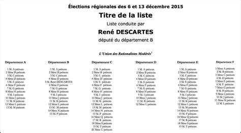 bureau de vote ections professionnelles comment les bulletins de vote arrivent chez nous nord