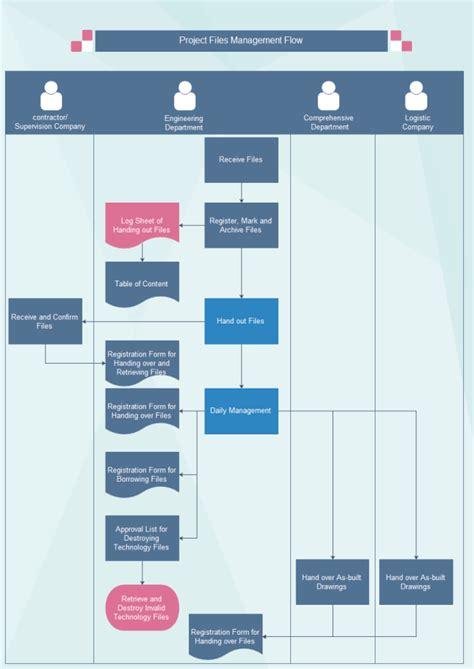 project file management flowchart  project file