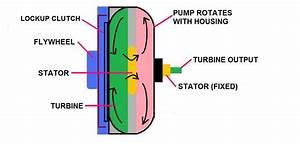 What U0026 39 S Inside A Torque Converter