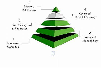 Financial Planning Advanced Wealth Relationship Pyramid Process